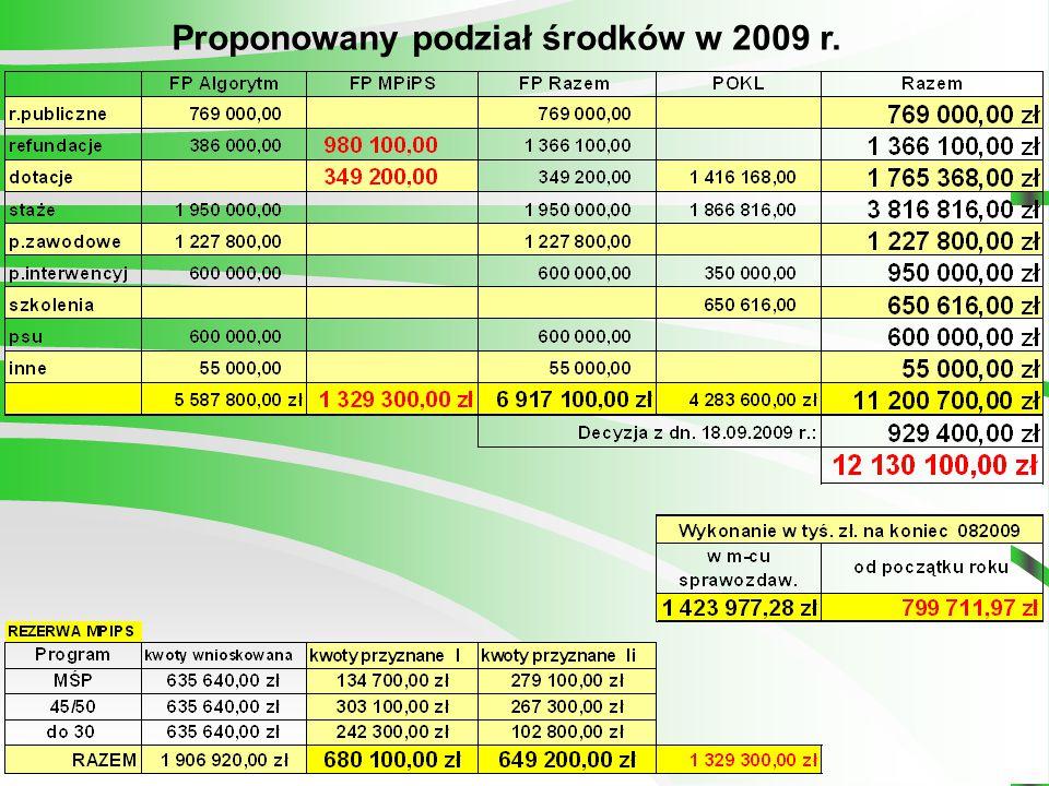 Proponowany podział środków w 2009 r.