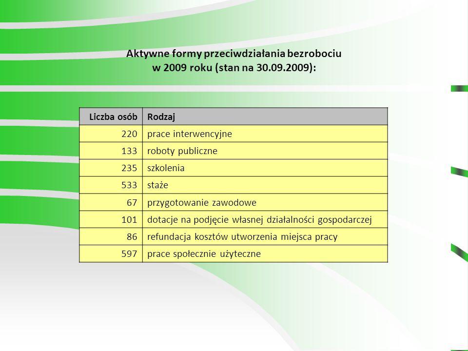 Liczba osóbRodzaj 220prace interwencyjne 133roboty publiczne 235szkolenia 533staże 67przygotowanie zawodowe 101dotacje na podjęcie własnej działalności gospodarczej 86refundacja kosztów utworzenia miejsca pracy 597prace społecznie użyteczne Aktywne formy przeciwdziałania bezrobociu w 2009 roku (stan na 30.09.2009):