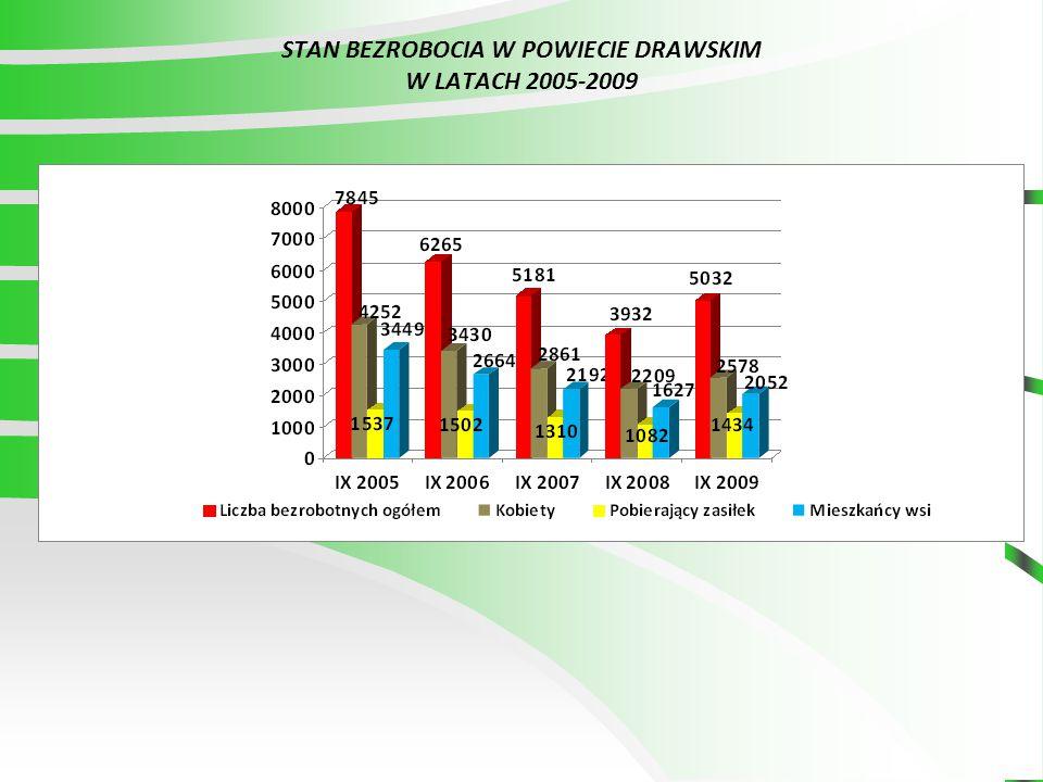 Stopa bezrobocia – jest to odsetek osób bezrobotnych w liczbie cywilnej ludności aktywnej zawodowo