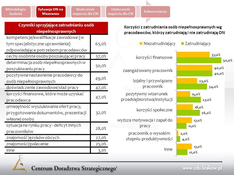 Metodologia badania Sytuacja ON na Mazowszu Skuteczność wsparcia dla ON Użyteczność wsparcia dla ON Rekomendacje Czynniki sprzyjające zatrudnianiu osób niepełnosprawnych kompetencje/kwalifikacje zawodowe (w tym specjalistyczne uprawnienia) odpowiadające potrzebom pracodawców 65,0% cechy osobiste osoby poszukującej pracy 57,0% determinacja osób niepełnosprawnych w poszukiwaniu pracy 50,0% pozytywne nastawienie pracodawcy do osób niepełnosprawnych 49,0% doświadczenie zawodowe/staż pracy 47,0% korzyści finansowe, które może uzyskać pracodawca 47,0% umiejętność wyszukiwania ofert pracy, przygotowania dokumentów, prezentacji własnej osoby 32,0% sytuacja na rynku pracy - deficyt innych pracowników 28,0% znajomość języków obcych 27,0% znajomości/polecenie 25,0% inne 3,0% Korzyści z zatrudniania osób niepełnosprawnych wg pracodawców, którzy zatrudniają i nie zatrudniają ON