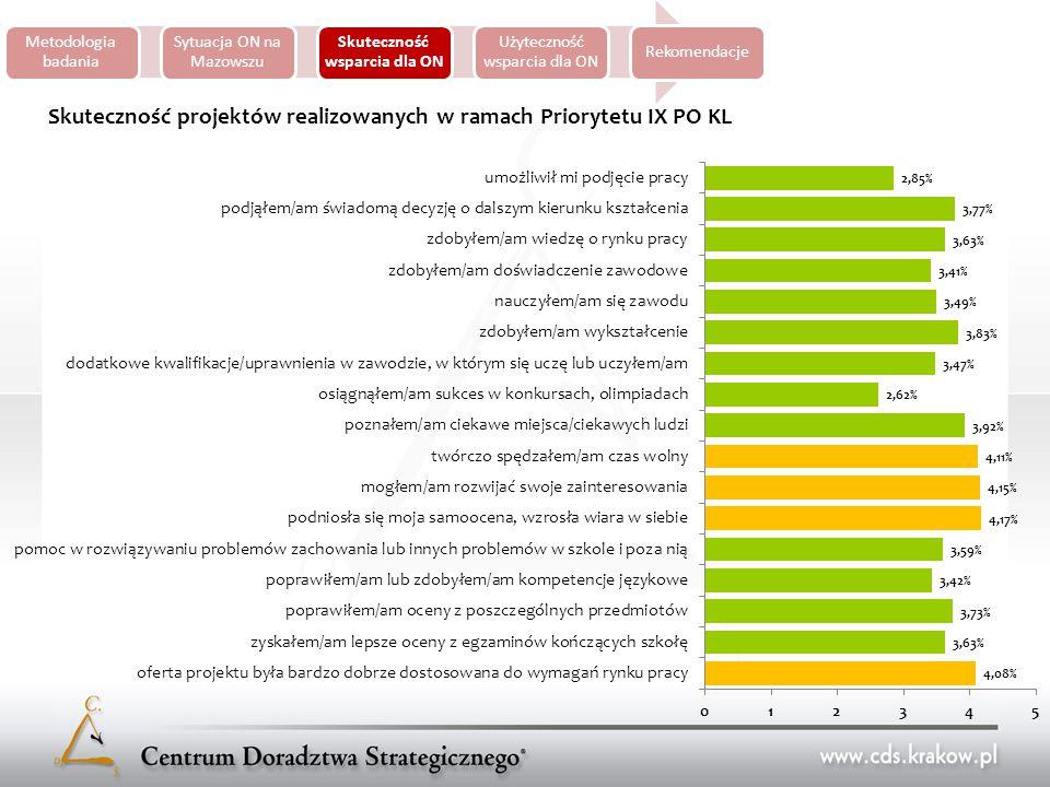 Metodologia badania Sytuacja ON na Mazowszu Skuteczność wsparcia dla ON Użyteczność wsparcia dla ON Rekomendacje Skuteczność projektów realizowanych w ramach Priorytetu IX PO KL