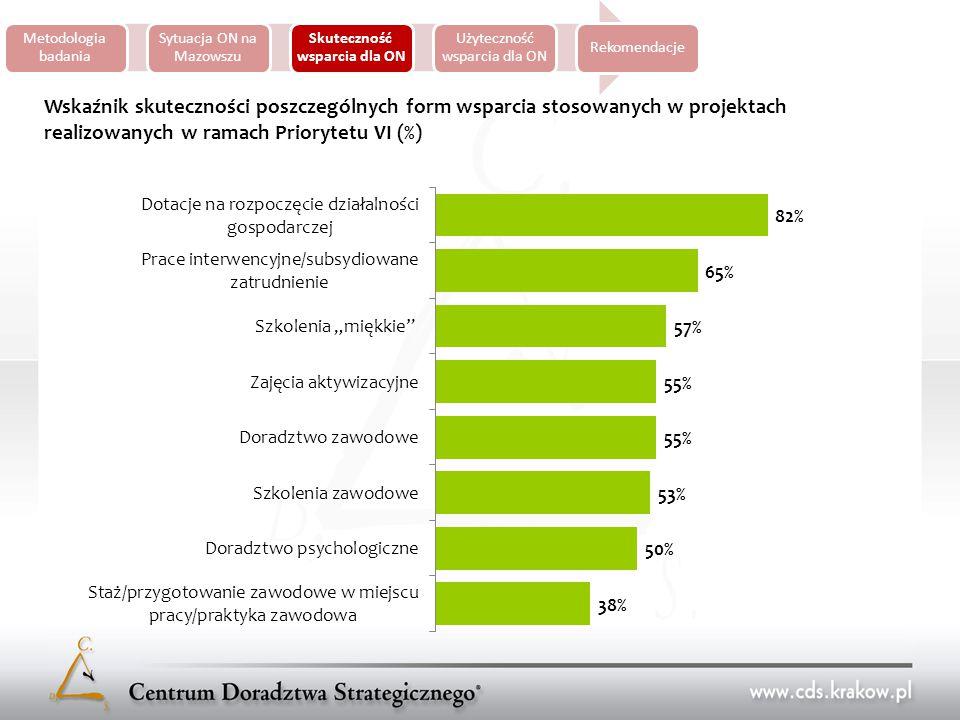 Metodologia badania Sytuacja ON na Mazowszu Skuteczność wsparcia dla ON Użyteczność wsparcia dla ON Rekomendacje Wskaźnik skuteczności poszczególnych form wsparcia stosowanych w projektach realizowanych w ramach Priorytetu VI (%)