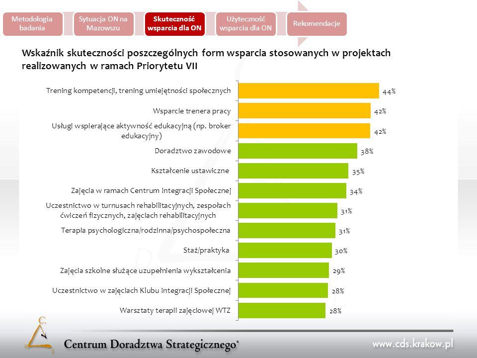 Metodologia badania Sytuacja ON na Mazowszu Skuteczność wsparcia dla ON Użyteczność wsparcia dla ON Rekomendacje Wskaźnik skuteczności poszczególnych form wsparcia stosowanych w projektach realizowanych w ramach Priorytetu VII