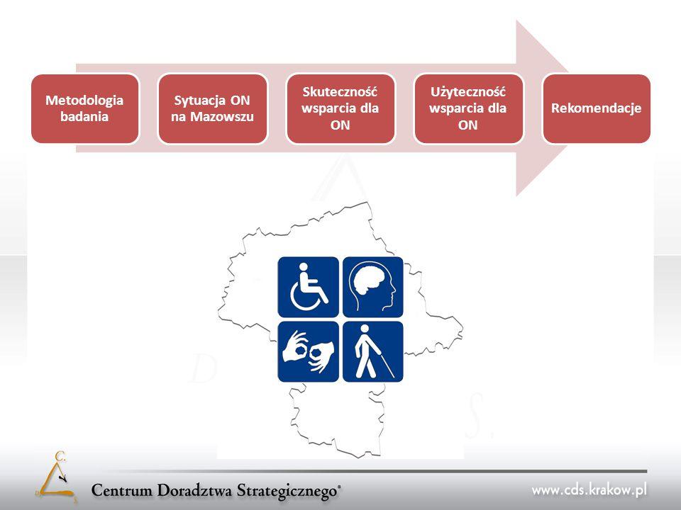 Metodologia badania Sytuacja ON na Mazowszu Skuteczność wsparcia dla ON Użyteczność wsparcia dla ON Rekomendacje Edukacja osób niepełnosprawnych System edukacji oraz kształcenie ustawiczne boryka się z licznymi problemami na styku działań dotyczących ON.