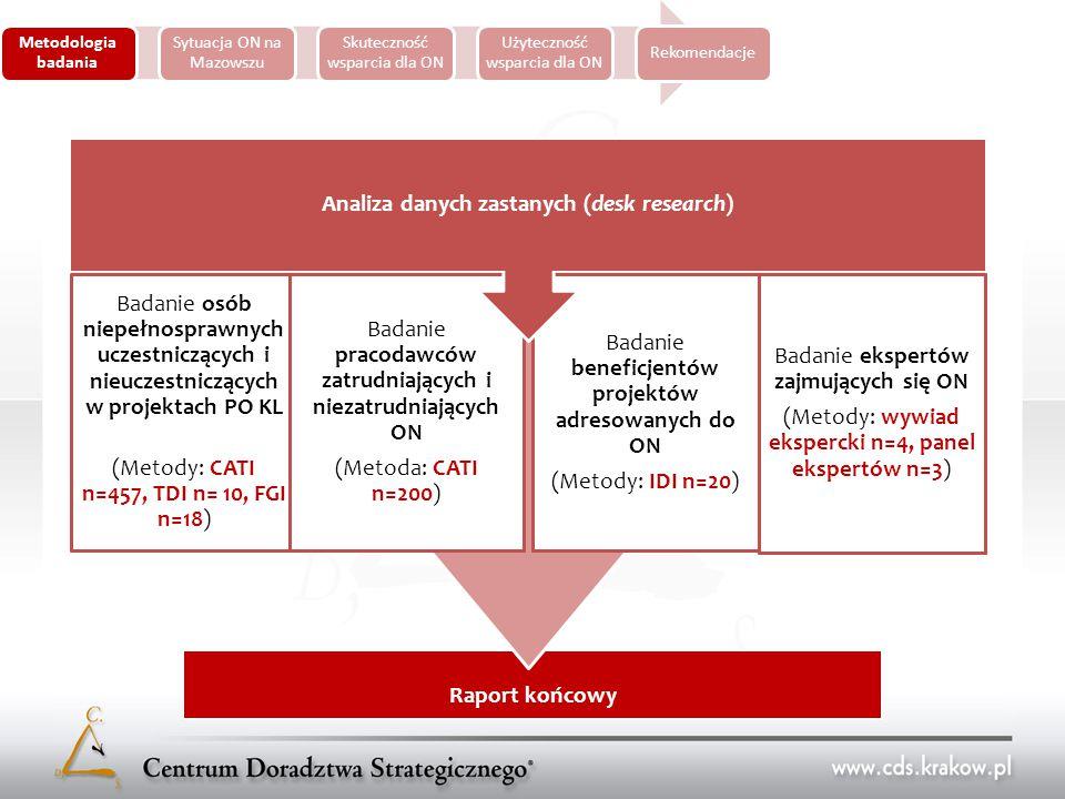 Metodologia badania Sytuacja ON na Mazowszu Skuteczność wsparcia dla ON Użyteczność wsparcia dla ON Rekomendacje Raport końcowy Badania reaktywne Badanie osób niepełnosprawnych uczestniczących i nieuczestniczących w projektach PO KL (Metody: CATI n=457, TDI n= 10, FGI n=18) Badanie pracodawców zatrudniających i niezatrudniających ON (Metoda: CATI n=200) Badanie beneficjentów projektów adresowanych do ON (Metody: IDI n=20) Badanie ekspertów zajmujących się ON (Metody: wywiad ekspercki n=4, panel ekspertów n=3) Analiza danych zastanych (desk research)