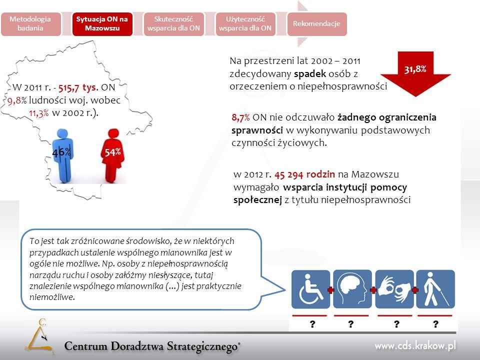 Metodologia badania Sytuacja ON na Mazowszu Skuteczność wsparcia dla ON Użyteczność wsparcia dla ON Rekomendacje Status osób biorących udział w badaniu, które uczestniczyły w projektach Priorytetu VI i Priorytetu VII (%) Najmniejszy odsetek osób bez pracy występuje w grupie osób posiadających wyższe wykształcenie (6,6%), natomiast w grupie z wykształceniem zasadniczym zawodowym jest to już co czwarty badany (25%).