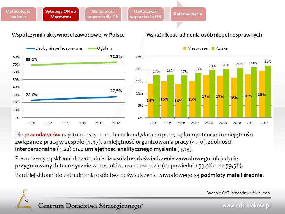 Metodologia badania Sytuacja ON na Mazowszu Skuteczność wsparcia dla ON Użyteczność wsparcia dla ON Rekomendacje Współczynnik aktywności zawodowej w PolsceWskaźnik zatrudnienia osób niepełnosprawnych Dla pracodawców najistotniejszymi cechami kandydata do pracy są kompetencje i umiejętności związane z pracą w zespole (4,45), umiejętność organizowania pracy (4,46), zdolności interpersonalne (4,22) oraz umiejętność analitycznego myślenia (4,13).