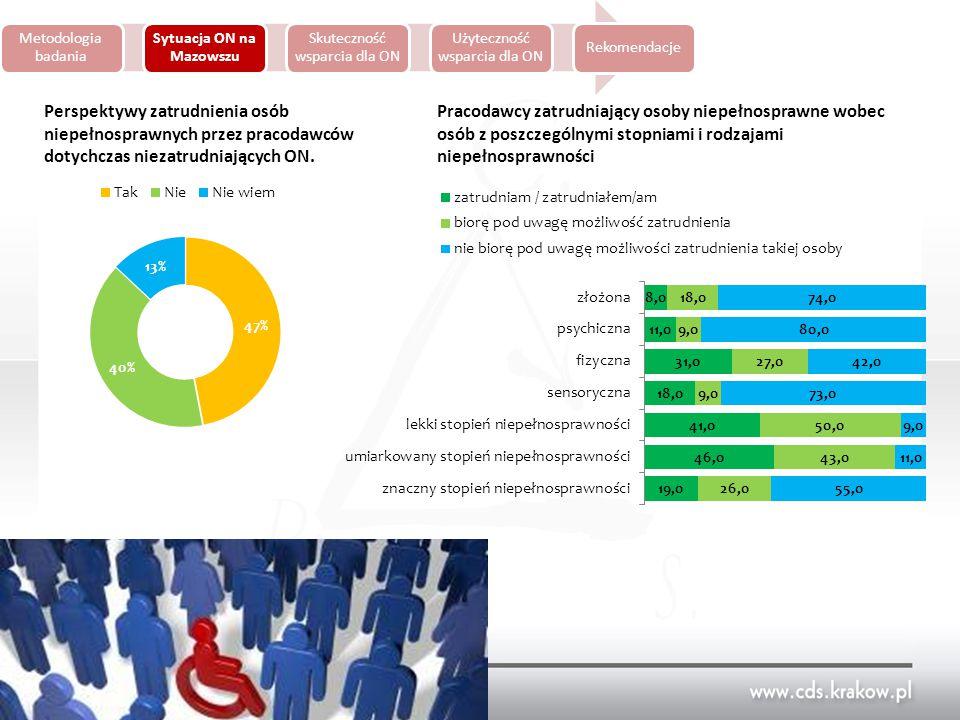 Metodologia badania Sytuacja ON na Mazowszu Skuteczność wsparcia dla ON Użyteczność wsparcia dla ON Rekomendacje 91,5% pracodawców niemających doświadczeń we współpracy z ON deklaruje otwartość na zatrudnienie osób z umiarkowanym, a 100% z lekkim stopniem niepełnosprawności.