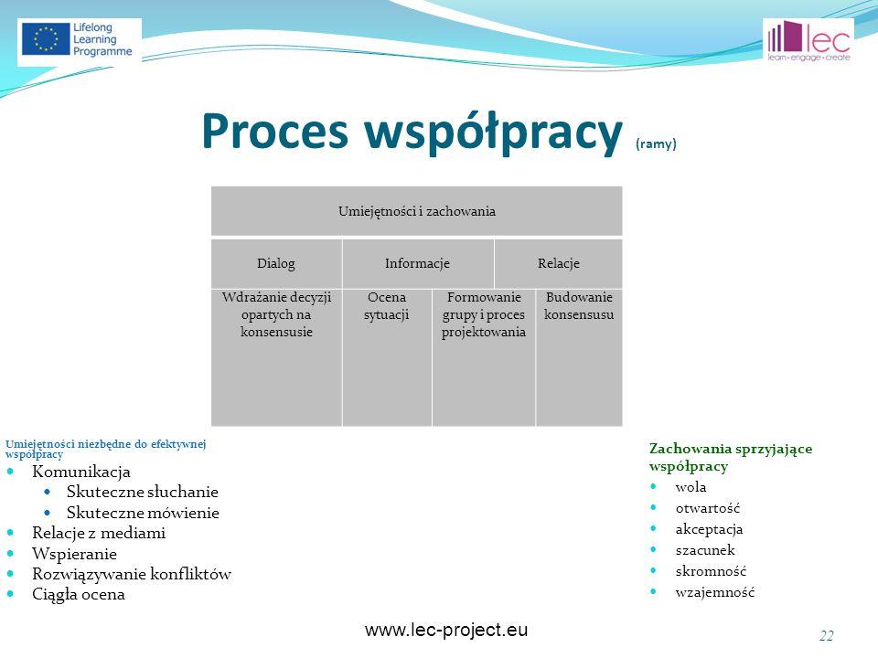 www.lec-project.eu Proces współpracy (ramy) Umiejętności niezbędne do efektywnej współpracy Komunikacja Skuteczne słuchanie Skuteczne mówienie Relacje z mediami Wspieranie Rozwiązywanie konfliktów Ciągła ocena Zachowania sprzyjające współpracy wola otwartość akceptacja szacunek skromność wzajemność 22 Umiejętności i zachowania DialogInformacje Relacje Wdrażanie decyzji opartych na konsensusie Ocena sytuacji Formowanie grupy i proces projektowania Budowanie konsensusu