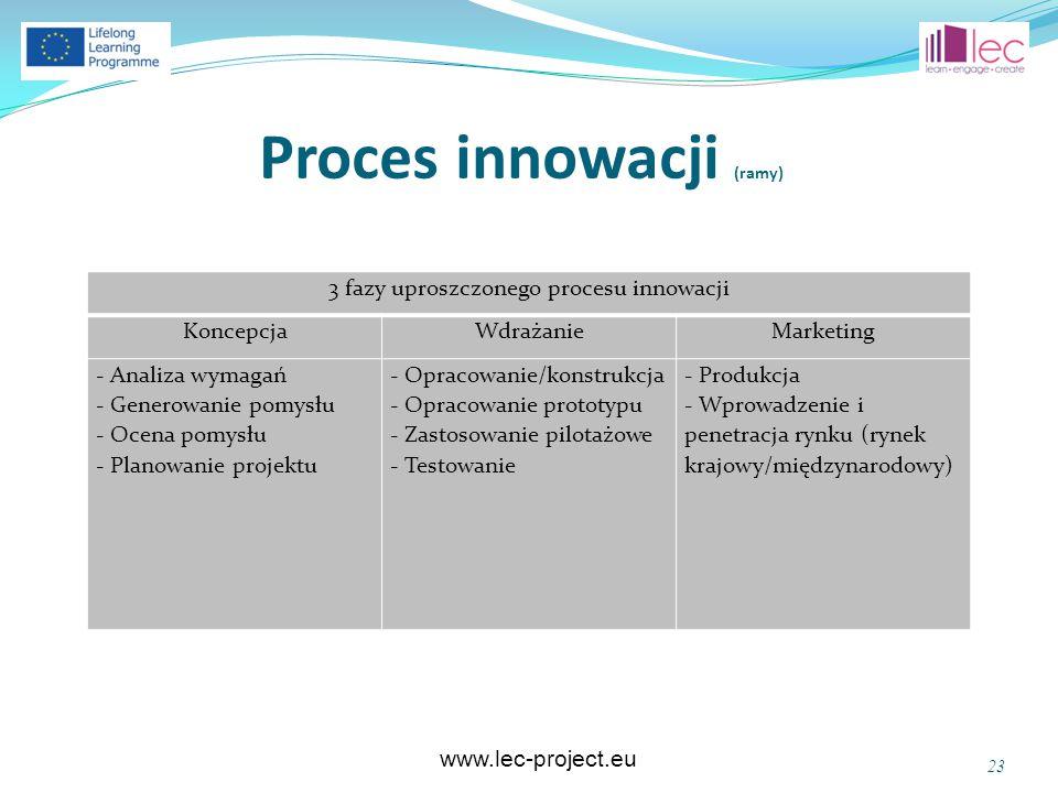 www.lec-project.eu Proces innowacji (ramy) 23 3 fazy uproszczonego procesu innowacji KoncepcjaWdrażanieMarketing - Analiza wymagań - Generowanie pomys