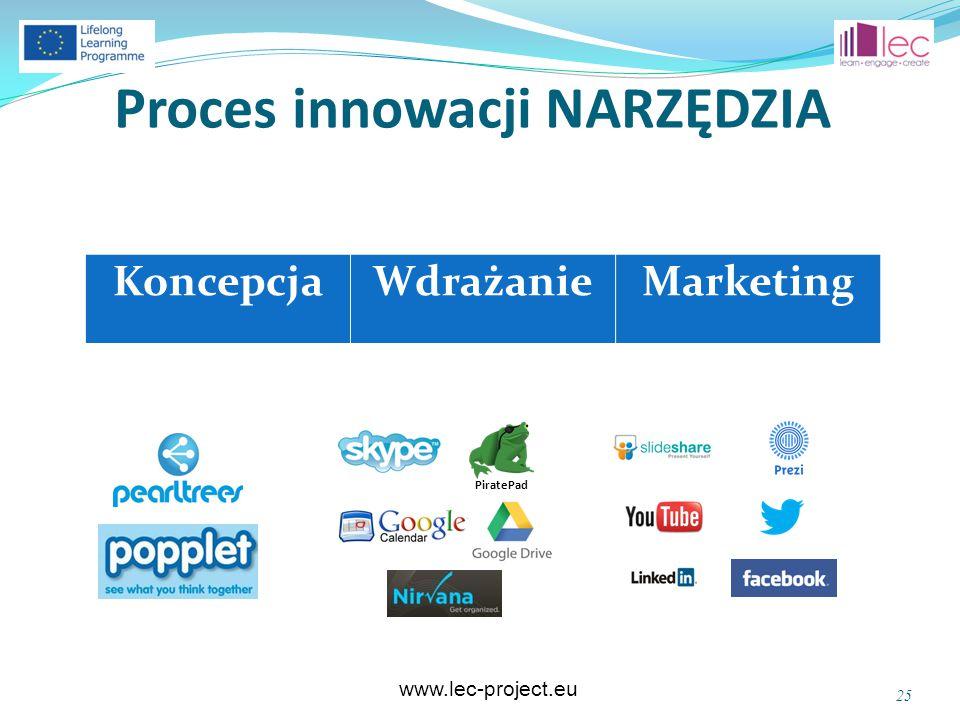 www.lec-project.eu Proces innowacji NARZĘDZIA 25 PiratePad KoncepcjaWdrażanieMarketing