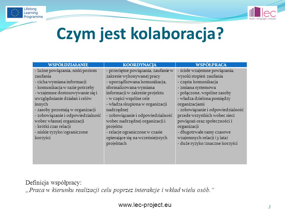 """www.lec-project.eu Czym jest kolaboracja? Definicja współpracy: """"Praca w kierunku realizacji celu poprzez interakcje i wkład wielu osób."""" 3 WSPÓŁDZIAŁ"""