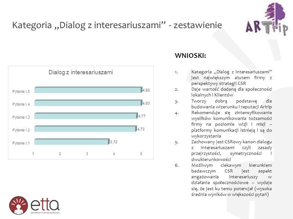 """Kategoria """"Dialog z interesariuszami"""" - zestawienie WNIOSKI: 1.Kategoria """"Dialog z interesariuszami"""" jest największym atutem firmy z perspektywy strat"""