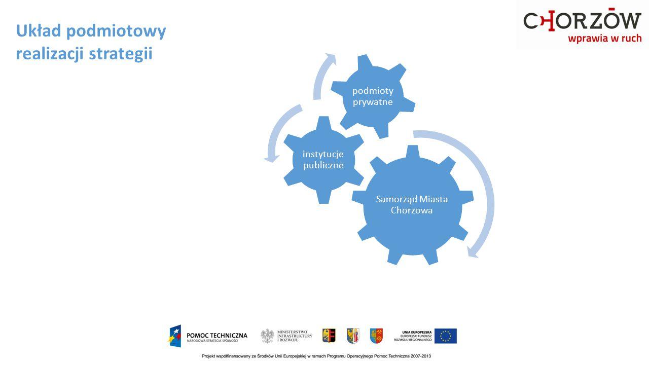 Układ podmiotowy realizacji strategii Samorząd Miasta Chorzowa instytucje publiczne podmioty prywatne