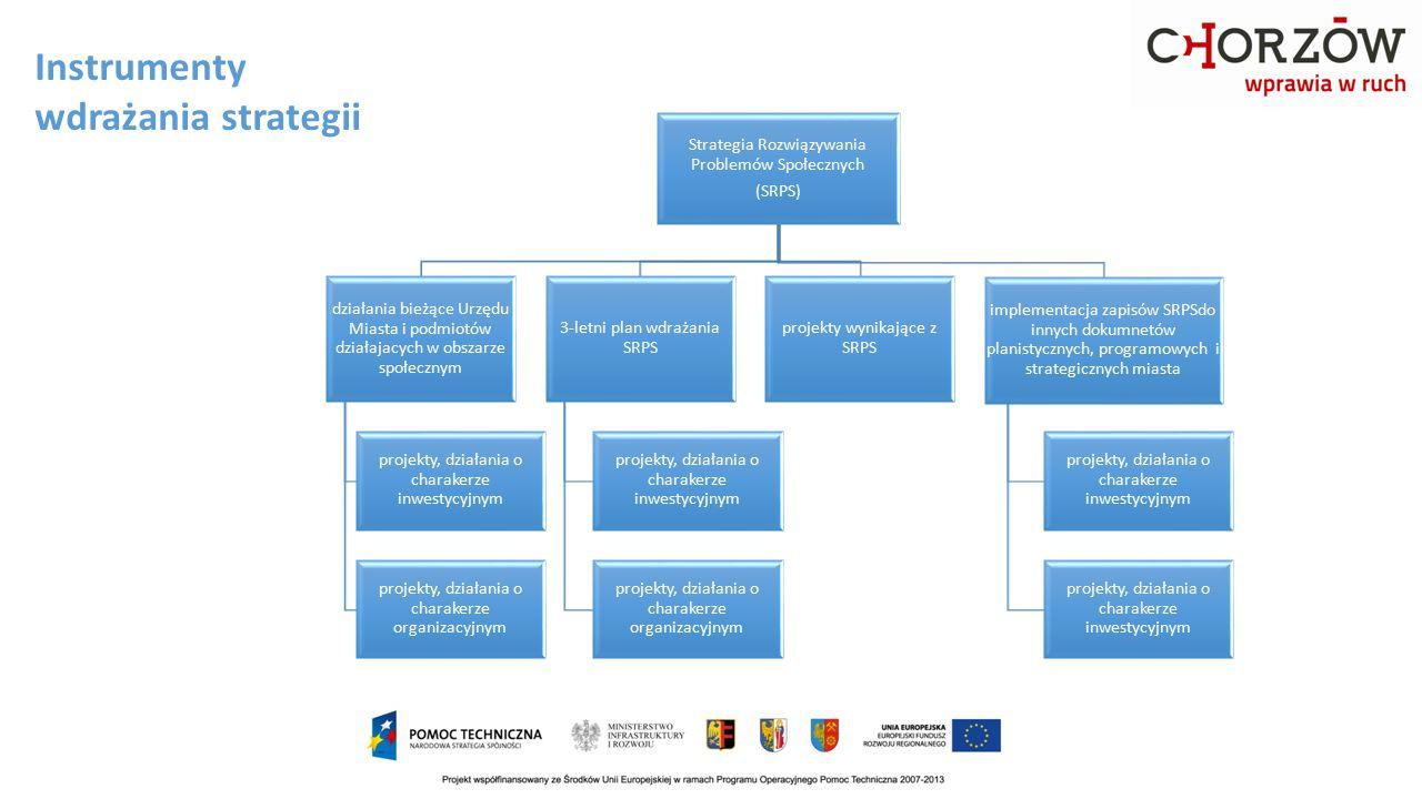 Instrumenty wdrażania strategii Strategia Rozwiązywania Problemów Społecznych (SRPS) działania bieżące Urzędu Miasta i podmiotów działajacych w obszar