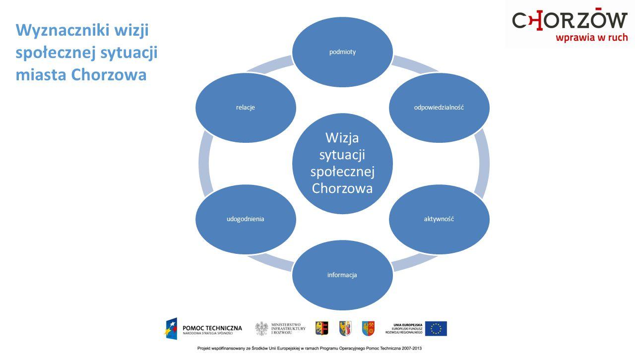 Wyznaczniki wizji społecznej sytuacji miasta Chorzowa Wizja sytuacji społecznej Chorzowa podmiotyodpowiedzialnośćaktywnośćinformacjaudogodnieniarelacj