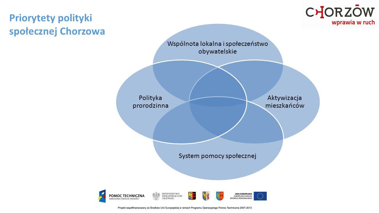 Priorytety polityki społecznej Chorzowa Wspólnota lokalna i społeczeństwo obywatelskie Aktywizacja mieszkańców System pomocy społecznej Polityka proro