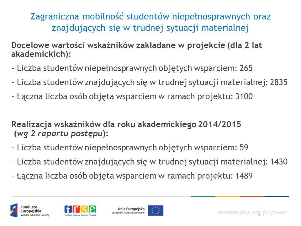 erasmusplus.org.pl/power Zagraniczna mobilność studentów niepełnosprawnych oraz znajdujących się w trudnej sytuacji materialnej Docelowe wartości wska