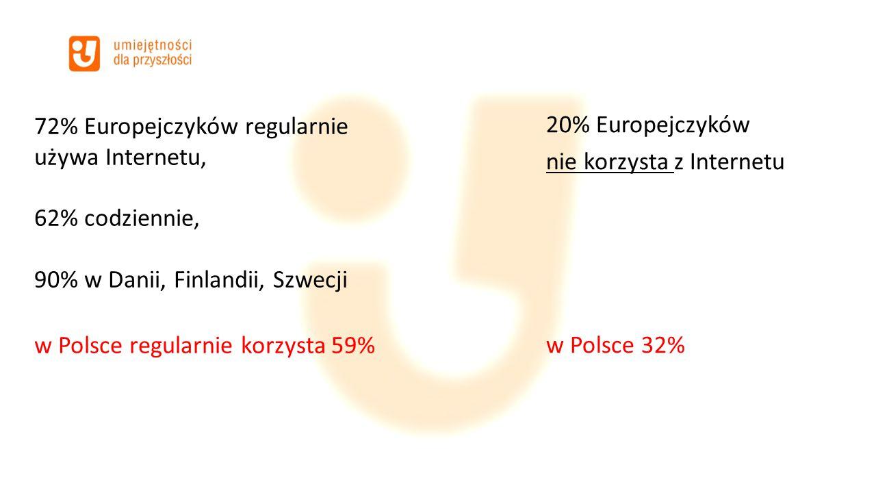 72% Europejczyków regularnie używa Internetu, 62% codziennie, 90% w Danii, Finlandii, Szwecji w Polsce regularnie korzysta 59% 20% Europejczyków nie k