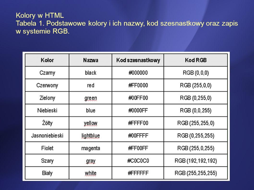 Kolory w HTML Tabela 1. Podstawowe kolory i ich nazwy, kod szesnastkowy oraz zapis w systemie RGB.
