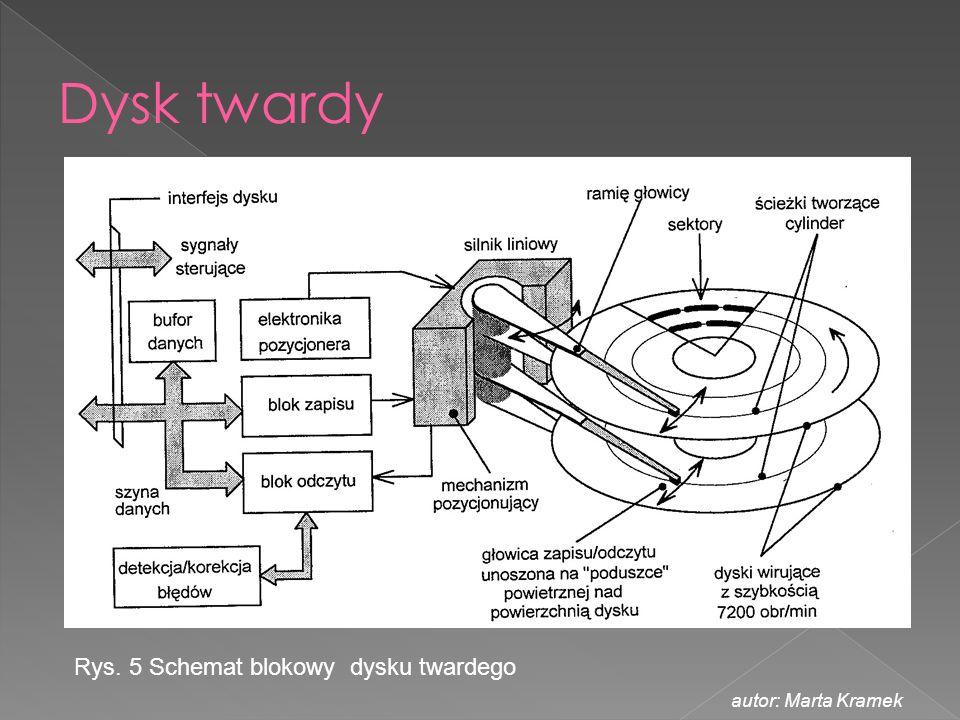 Rys. 5 Schemat blokowy dysku twardego autor: Marta Kramek
