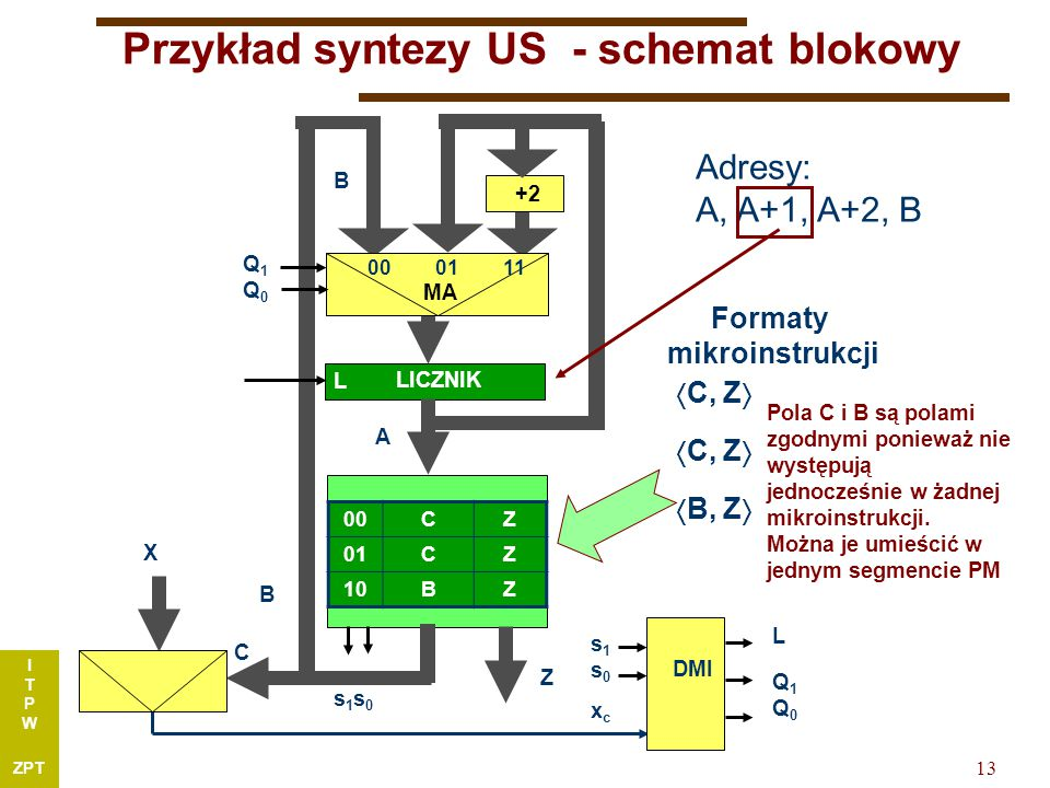 I T P W ZPT 13 PM Przykład syntezy US - schemat blokowy 00CZ 01CZ 10BZ Z +2 B X C s1s0s1s0 00 01 11 MA Q1Q0Q1Q0 DMI xcxc s1s0s1s0 L Q1Q0Q1Q0 LICZNIK L A Adresy: A, A+1, A+2, B B  C, Z   B, Z  Formaty mikroinstrukcji Pola C i B są polami zgodnymi ponieważ nie występują jednocześnie w żadnej mikroinstrukcji.