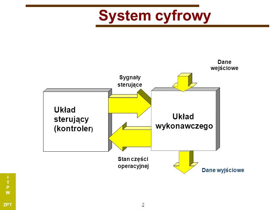 I T P W ZPT 2 Układ sterujący (kontroler ) Dane wyjściowe Dane wejściowe Sygnały sterujące Stan części operacyjnej Układ wykonawczego System cyfrowy