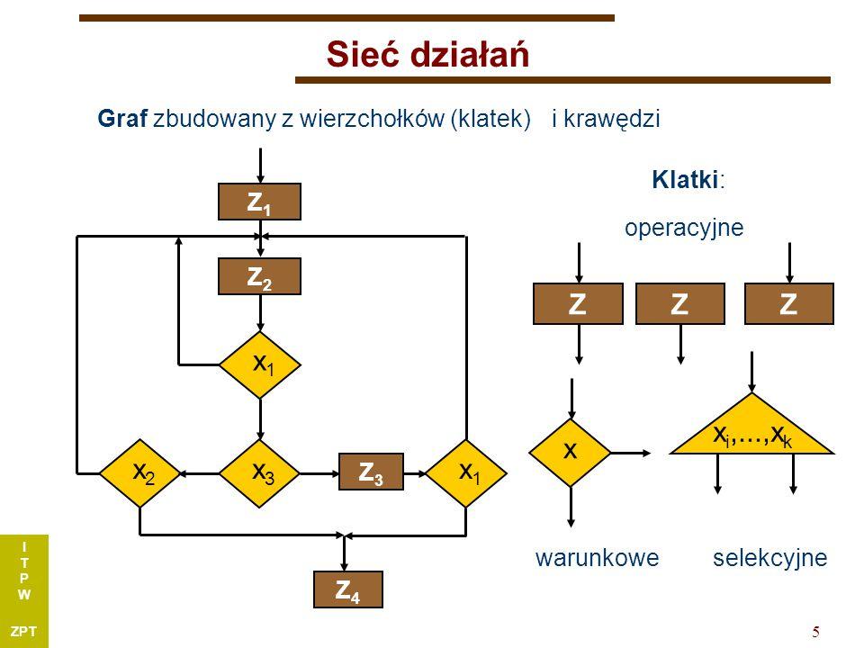 I T P W ZPT 5 Sieć działań Graf zbudowany z wierzchołków (klatek) Klatki: ZZZ x i,...,x k operacyjne warunkoweselekcyjne x x1x1 Z1Z1 Z2Z2 x3x3 x2x2 Z3Z3 x1x1 Z4Z4 i krawędzi