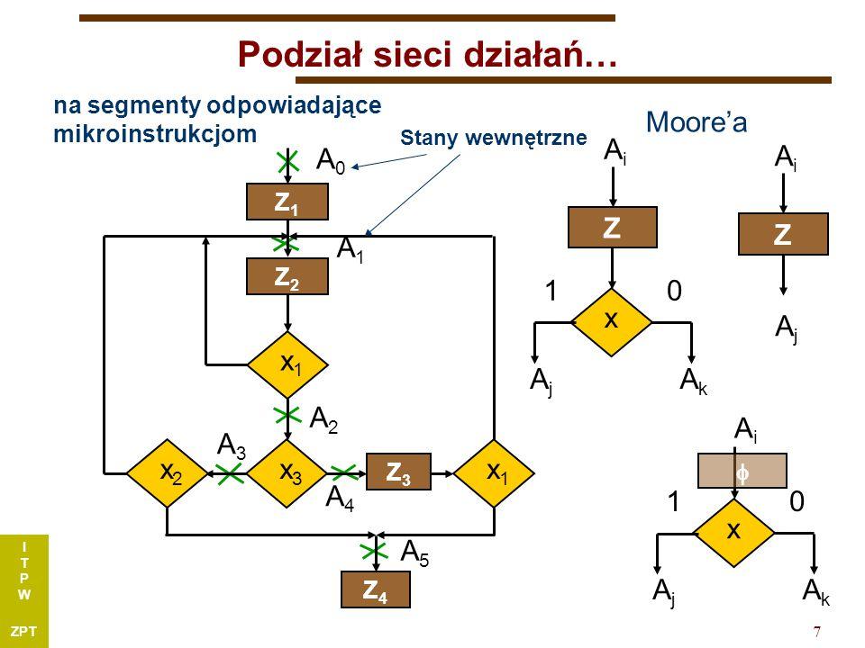 I T P W ZPT 7 Podział sieci działań… na segmenty odpowiadające mikroinstrukcjom A0A0 A1A1 A2A2 x1x1 Z1Z1 Z2Z2 x3x3 x2x2 Z3Z3 x1x1 Z4Z4 A3A3 A4A4 A5A5 Moore'a Z AiAi AjAj AkAk x 01 AiAi AjAj AkAk x 01  A3A3 Z AiAi AjAj Stany wewnętrzne