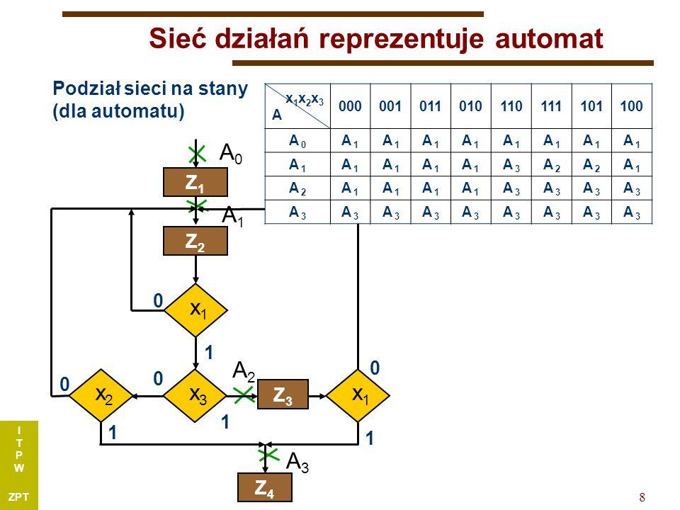 I T P W ZPT 8 Sieć działań reprezentuje automat Podział sieci na stany (dla automatu) A0A0 A1A1 A2A2 A3A3 x1x1 Z1Z1 Z2Z2 x3x3 x2x2 Z3Z3 x1x1 Z4Z4 0 0 0 0 1 1 1 1 x1x2x3Ax1x2x3A 000001011010110111101100 A 0 A 1 A 3 A 2 A 1 A 2 A 1 A 3