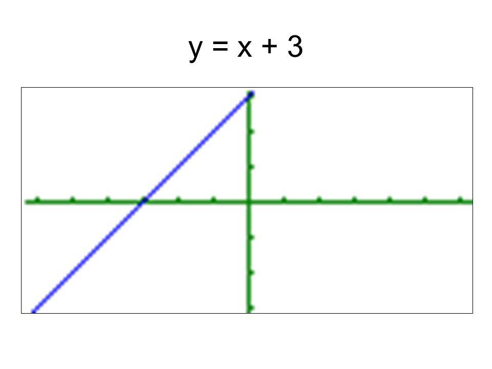 Miejsce zerowe x = –3.Punkt przecięcia wykresu z osią OY (0,3).
