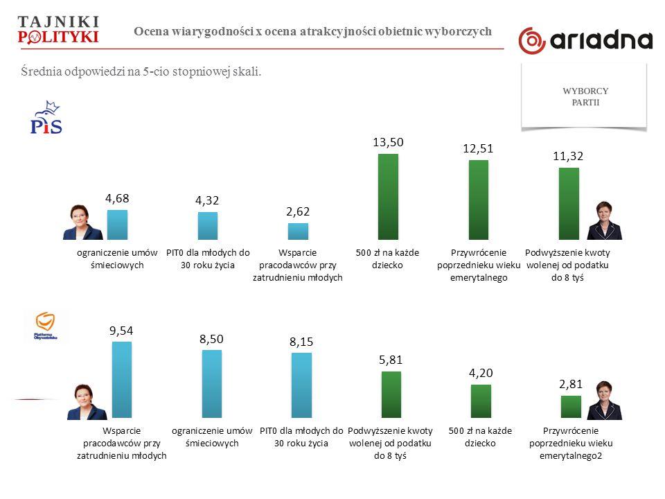 Pomiar został przeprowadzony w dniach 10-15 lipca 2015 roku metodą CAWI na ogólnopolskiej próbie Polaków liczącej N=1053 osób dobranych z panelu Ariadna.