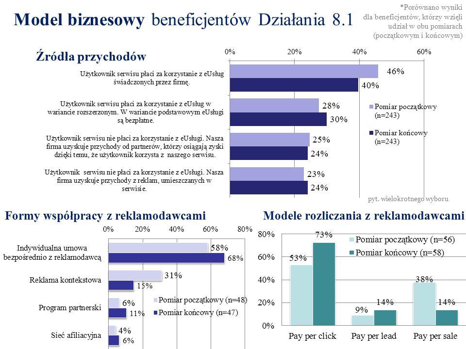 Model biznesowy beneficjentów Działania 8.1 Formy współpracy z reklamodawcamiModele rozliczania z reklamodawcami Źródła przychodów pyt.