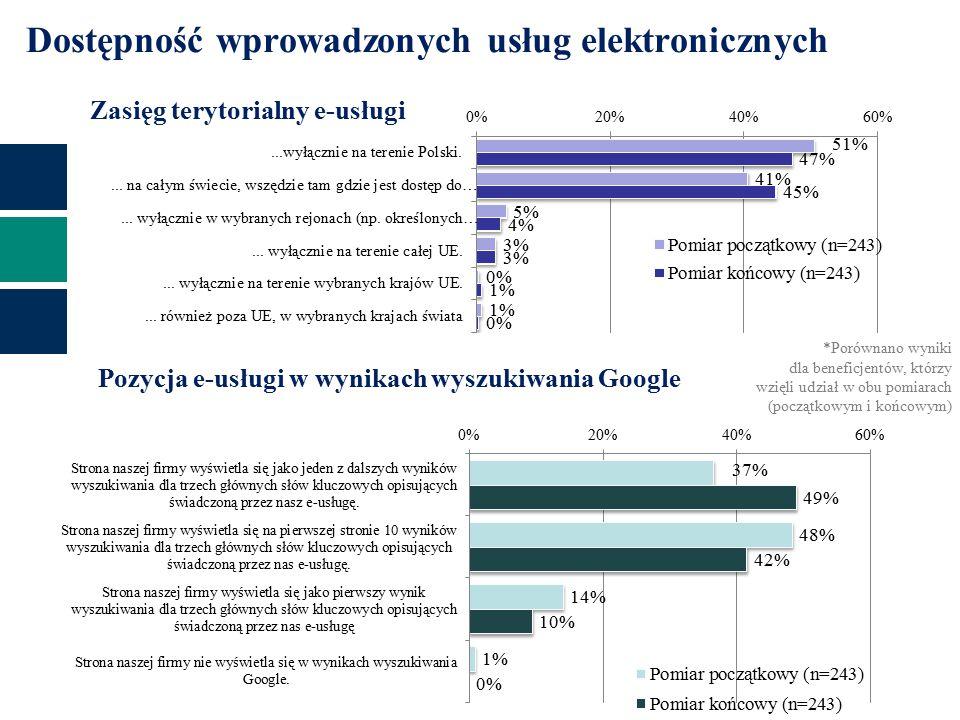 Dostępność wprowadzonych usług elektronicznych Zasięg terytorialny e-usługi Pozycja e-usługi w wynikach wyszukiwania Google *Porównano wyniki dla beneficjentów, którzy wzięli udział w obu pomiarach (początkowym i końcowym)
