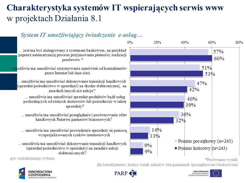 Charakterystyka systemów IT wspierających serwis www w projektach Działania 8.1 System IT umożliwiający świadczenie e-usług… pyt.