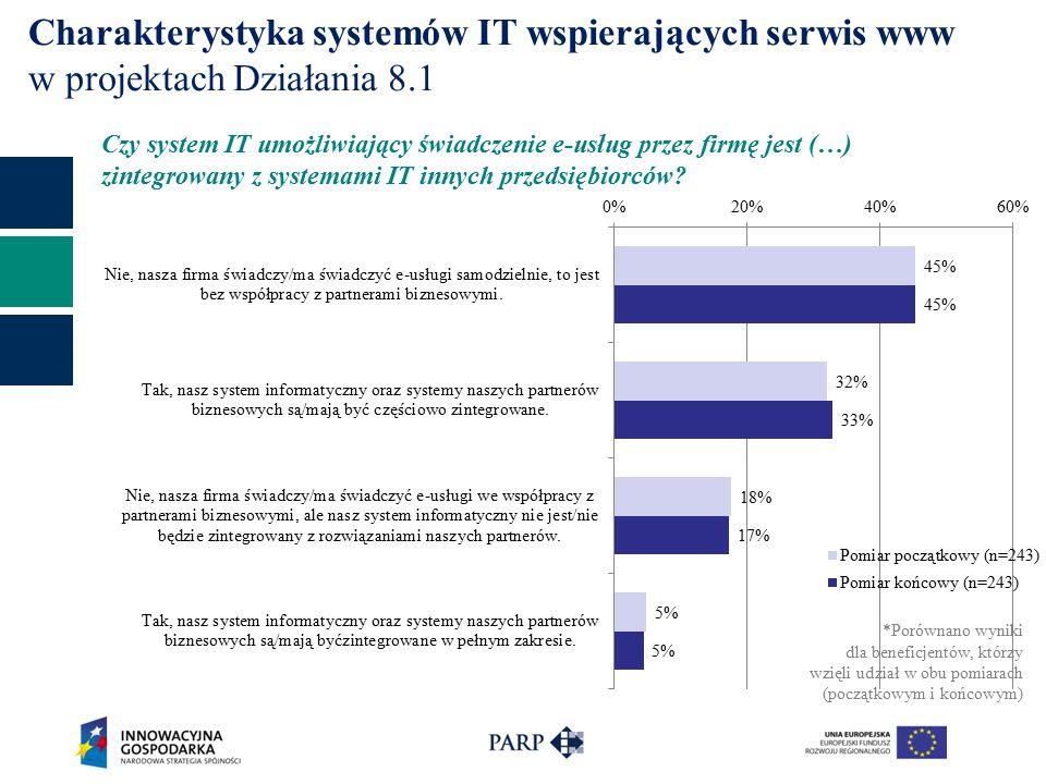Charakterystyka systemów IT wspierających serwis www w projektach Działania 8.1 Czy system IT umożliwiający świadczenie e-usług przez firmę jest (…) zintegrowany z systemami IT innych przedsiębiorców.
