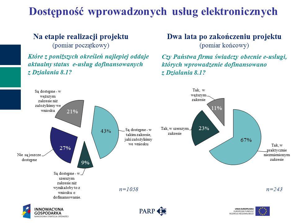 Dostępność wprowadzonych usług elektronicznych n=243 67% Czy Państwa firma świadczy obecnie e-usługi, których wprowadzenie dofinansowano z Działania 8.1.