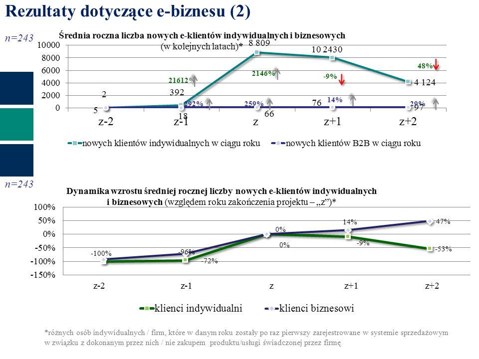 Rezultaty dotyczące e-biznesu (2) 265% -5% 390%56% 48% 21612% -9% 29%259%2146% n=243 292%14% n=243 *różnych osób indywidualnych / firm, które w danym roku zostały po raz pierwszy zarejestrowane w systemie sprzedażowym w związku z dokonanym przez nich / nie zakupem produktu/usługi świadczonej przez firmę z-2 z-1 z z+1 z+2