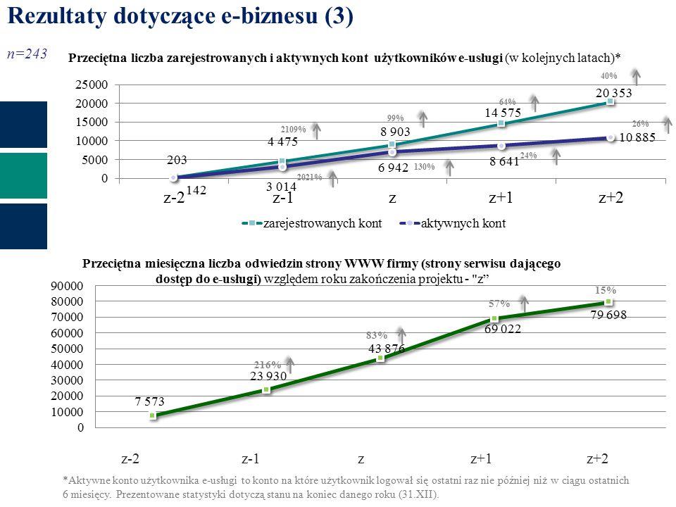 n=243 Rezultaty dotyczące e-biznesu (3) r r+2r+1 972% 216% 2021%2109% 57%83% 24%130%99%64%26%40% Przeciętna liczba zarejestrowanych i aktywnych kont użytkowników e-usługi (w kolejnych latach)* 15% z-2 z-1 z z+1 z+2 *Aktywne konto użytkownika e-usługi to konto na które użytkownik logował się ostatni raz nie później niż w ciągu ostatnich 6 miesięcy.