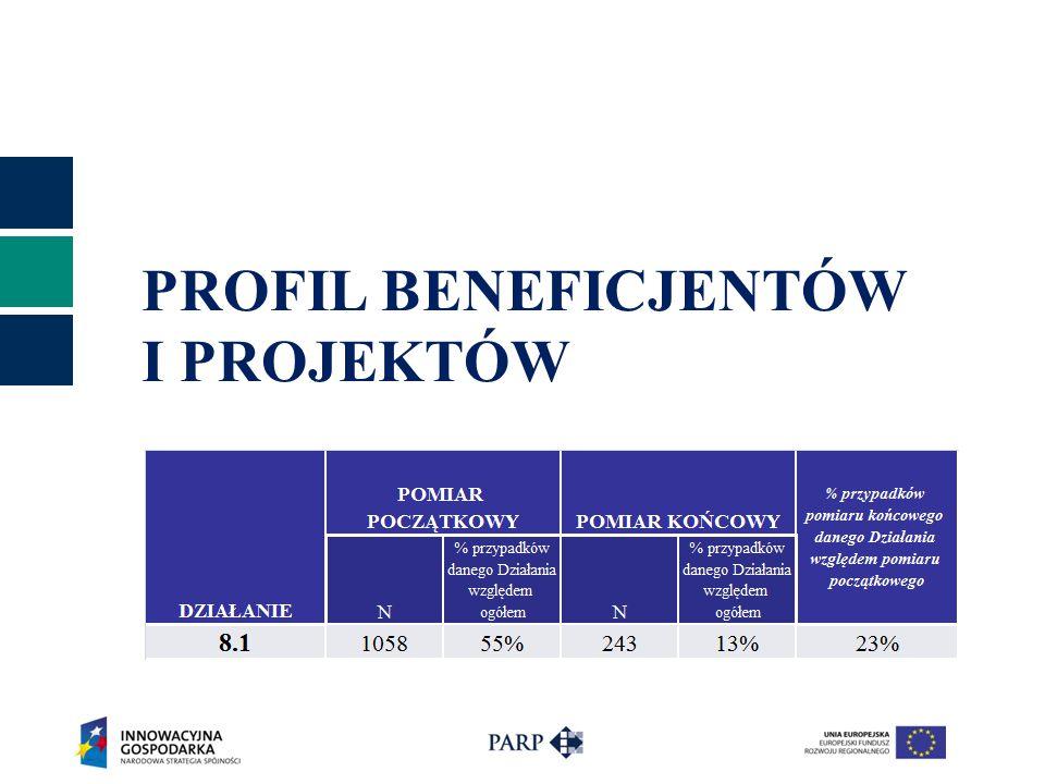 Profil beneficjentów (1) % firm młodych i start-up'ów *Start-up - firmy rozpoczęły działalność w ciągu roku przed złożeniem wniosku **Młode - firmy rozpoczęły działalność w okresie od 1 roku do 3 lat przed złożeniem wniosku Wielkość przedsiębiorstwa