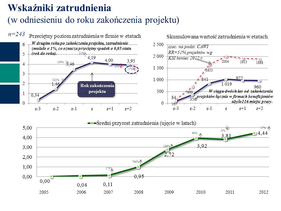 z-2z-3z-1z+1zz+2 Wskaźniki zatrudnienia (w odniesieniu do roku zakończenia projektu) Przeciętny poziom zatrudnienia w firmie w etatach n=243 Skumulowana wartość zatrudnienia w etatach Rok zakończenia projektu szac.