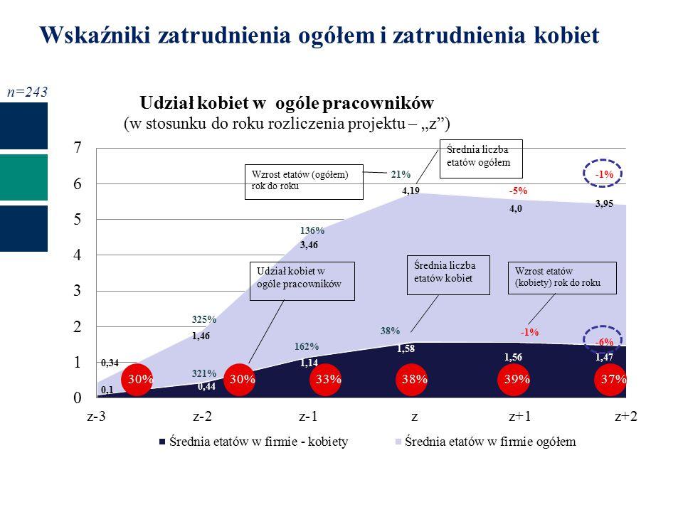 0,1 321% 325% Wzrost etatów (kobiety) rok do roku Wzrost etatów (ogółem) rok do roku 0,34 0,44 1,46 1,14 3,46 1,58 1,561,47 4,19 4,0 3,95 136% 21% -5% -1% 162% 38% -1% -6% Wskaźniki zatrudnienia ogółem i zatrudnienia kobiet n=243 30% 33%38%39%37%