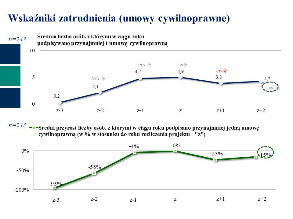 Średnia liczba osób, z którymi w ciągu roku podpisywano przynajmniej 1 umowę cywilnoprawną Wskaźniki zatrudnienia (umowy cywilnoprawne) 754% z-1z-3 zz+1 -23% 10 % z-2z+2 126%5% n=243
