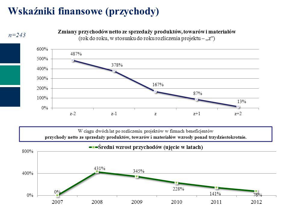 """r r+2r+1 Wskaźniki finansowe (przychody) Zmiany przychodów netto ze sprzedaży produktów, towarów i materiałów (rok do roku, w stosunku do roku rozliczenia projektu – """"z ) zz-2z+1z+2z-1 n=243 W ciągu dwóch lat po rozliczeniu projektów w firmach beneficjentów przychody netto ze sprzedaży produktów, towarów i materiałów wzrosły ponad trzydziestokrotnie."""