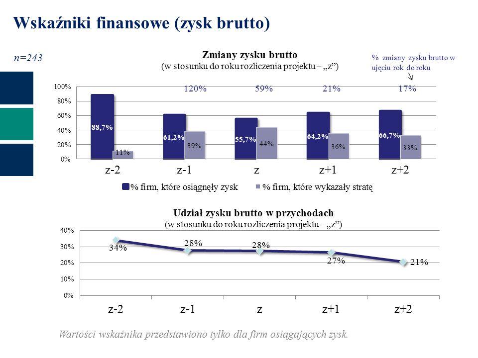Wskaźniki finansowe (zysk brutto) n=243 120%59%21%17% % zmiany zysku brutto w ujęciu rok do roku Wartości wskaźnika przedstawiono tylko dla firm osiągających zysk.