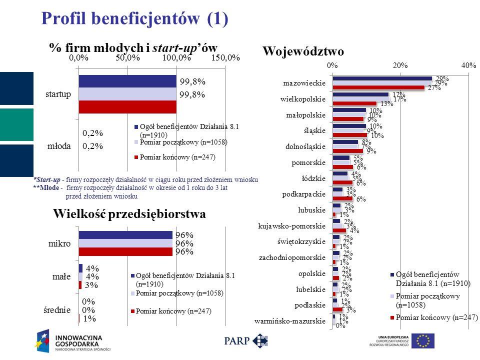 Wskaźniki finansowe (przychody z eksportu) *Wartości wskaźnika przedstawiono dla wszystkich firm beneficjentów n=243