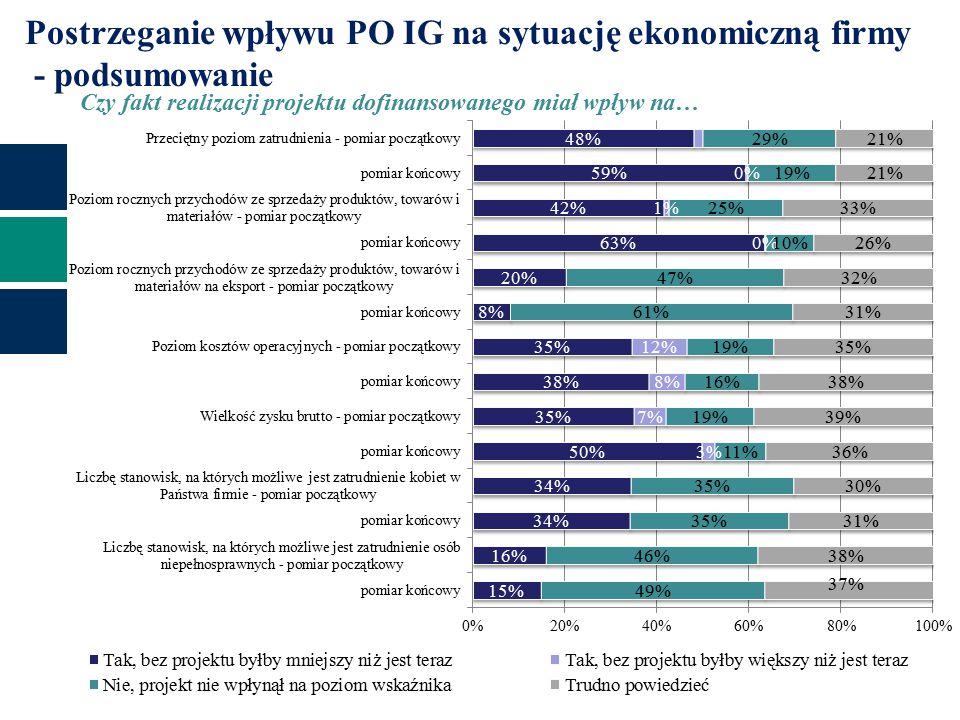 Czy fakt realizacji projektu dofinansowanego miał wpływ na… Postrzeganie wpływu PO IG na sytuację ekonomiczną firmy - podsumowanie