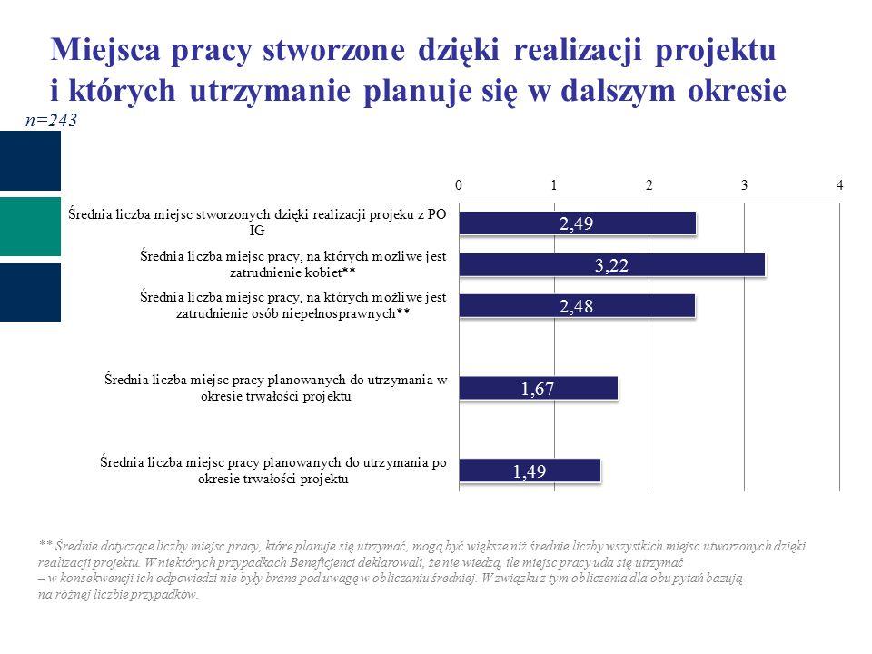 29% 20% Miejsca pracy stworzone dzięki realizacji projektu i których utrzymanie planuje się w dalszym okresie n=243 ** Średnie dotyczące liczby miejsc pracy, które planuje się utrzymać, mogą być większe niż średnie liczby wszystkich miejsc utworzonych dzięki realizacji projektu.