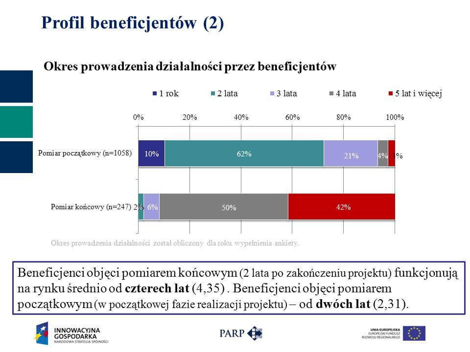 Okres prowadzenia działalności przez beneficjentów 15% 29% 20% Profil beneficjentów (2) Okres prowadzenia działalności został obliczony dla roku wypełnienia ankiety.