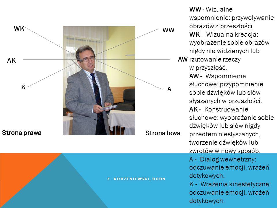 WW AW A K AK WK Strona prawa Strona lewa WW - Wizualne wspomnienie: przywoływanie obrazów z przeszłości. WK - Wizualna kreacja: wyobrażenie sobie obra